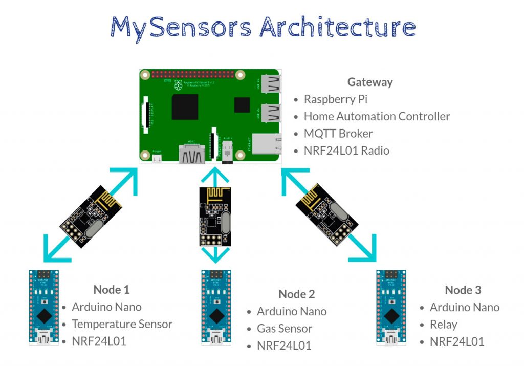 How To Build Diy Home Automation Sensors The Ultimate Guide